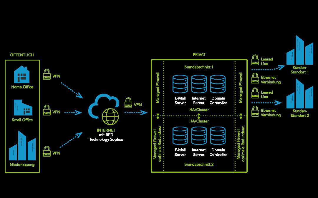 DataCenter Remote Standorte und Firewall von ConfigPoint